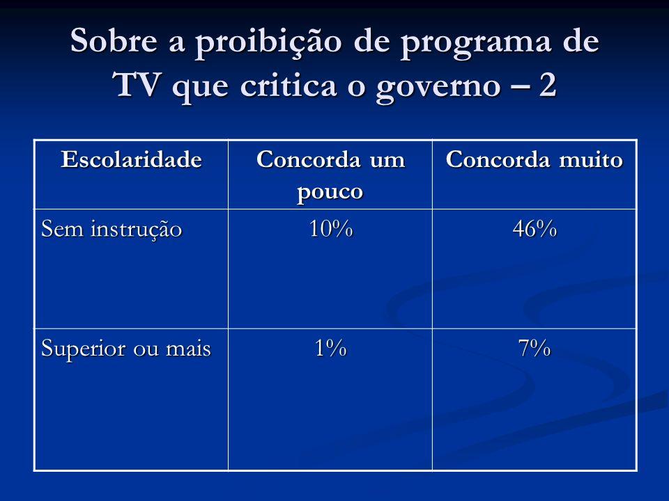 Sobre a proibição de programa de TV que critica o governo – 2 Escolaridade Concorda um pouco Concorda muito Sem instrução 10%46% Superior ou mais 1%7%