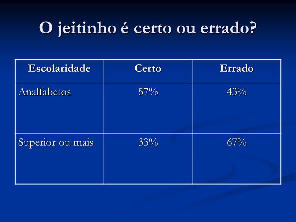 O jeitinho é certo ou errado? EscolaridadeCertoErrado Analfabetos57%43% Superior ou mais 33%67%