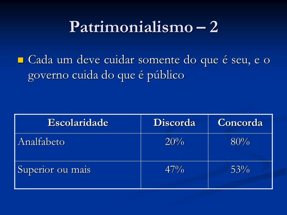 Patrimonialismo – 2 Cada um deve cuidar somente do que é seu, e o governo cuida do que é público Cada um deve cuidar somente do que é seu, e o governo