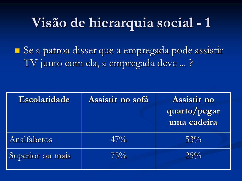Visão de hierarquia social - 1 Se a patroa disser que a empregada pode assistir TV junto com ela, a empregada deve... ? Se a patroa disser que a empre