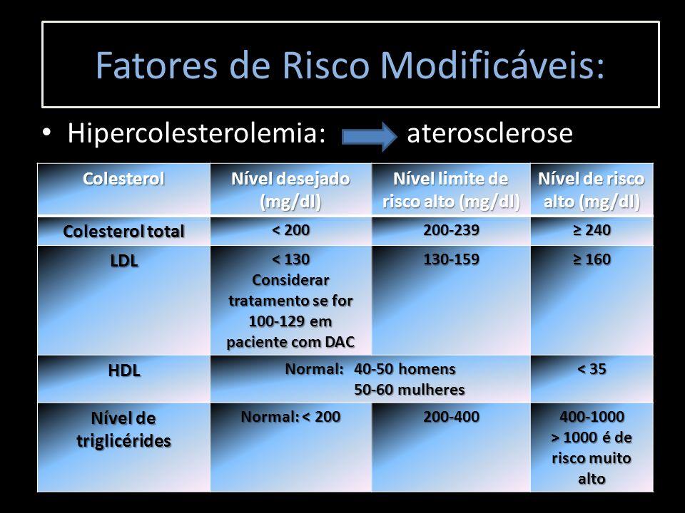 Hipercolesterolemia: aterosclerose Fatores de Risco Modificáveis: Colesterol Nível desejado (mg/dl) Nível limite de risco alto (mg/dl) Nível de risco