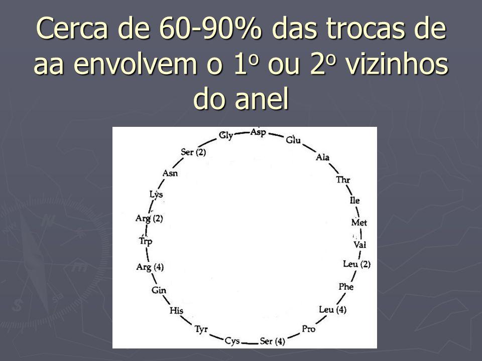Cerca de 60-90% das trocas de aa envolvem o 1 o ou 2 o vizinhos do anel