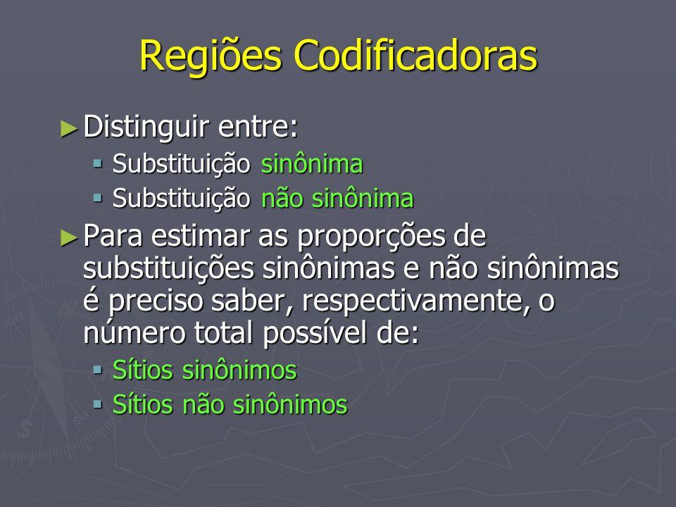 Regiões Codificadoras Distinguir entre: Distinguir entre: Substituição sinônima Substituição sinônima Substituição não sinônima Substituição não sinôn