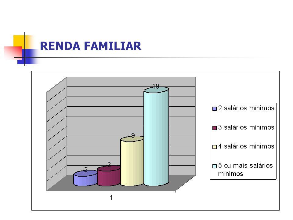 RENDA FAMILIAR
