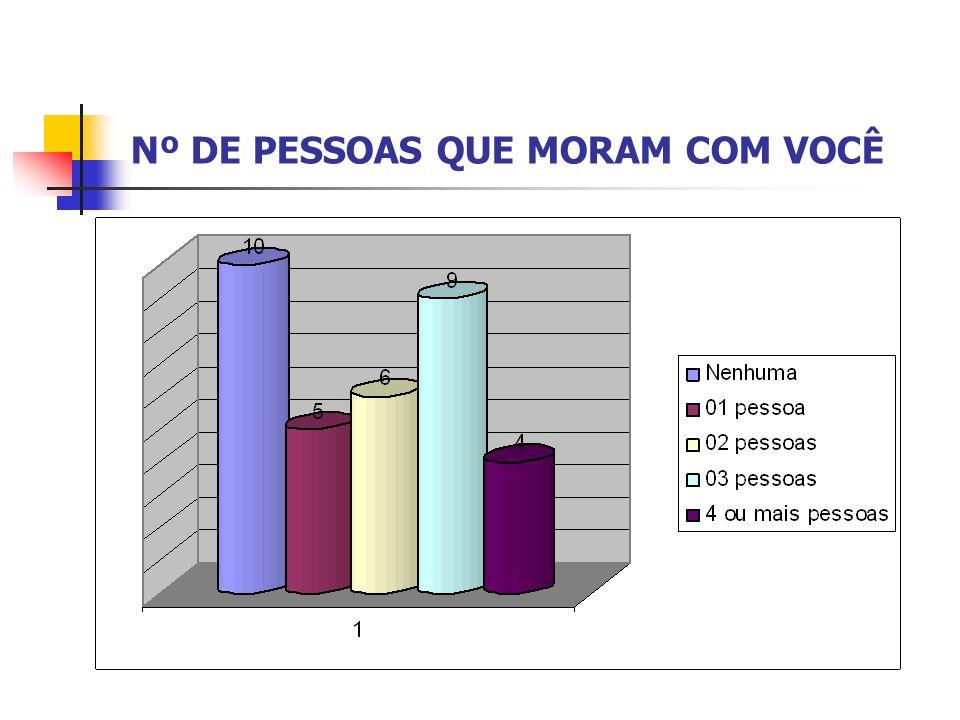 Nº DE PESSOAS QUE MORAM COM VOCÊ