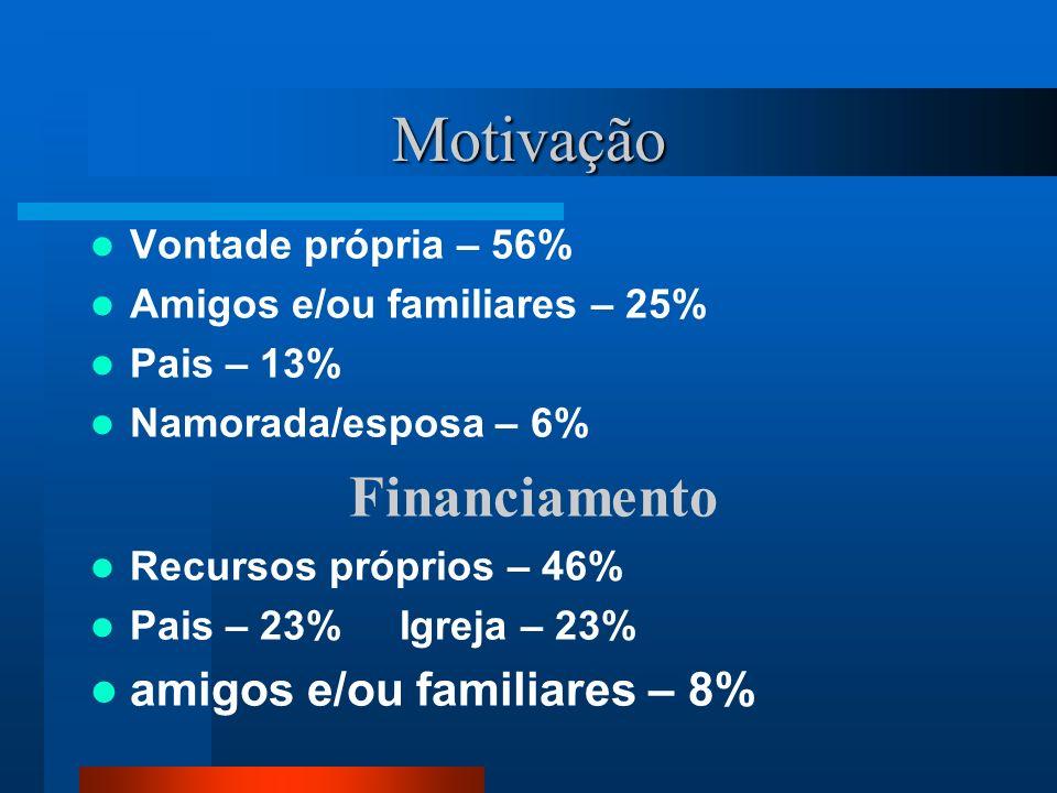 Motivação Vontade própria – 56% Amigos e/ou familiares – 25% Pais – 13% Namorada/esposa – 6% Financiamento Recursos próprios – 46% Pais – 23% Igreja –