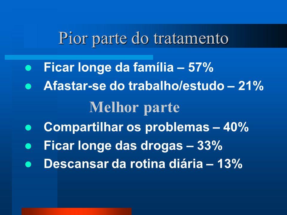 Pior parte do tratamento Ficar longe da família – 57% Afastar-se do trabalho/estudo – 21% Melhor parte Compartilhar os problemas – 40% Ficar longe das