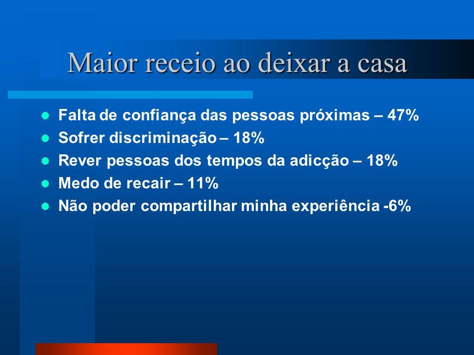 Maior receio ao deixar a casa Falta de confiança das pessoas próximas – 47% Sofrer discriminação – 18% Rever pessoas dos tempos da adicção – 18% Medo