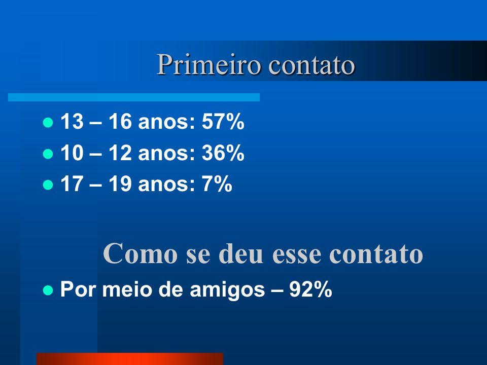 13 – 16 anos: 57% 10 – 12 anos: 36% 17 – 19 anos: 7% Como se deu esse contato Por meio de amigos – 92% Primeiro contato