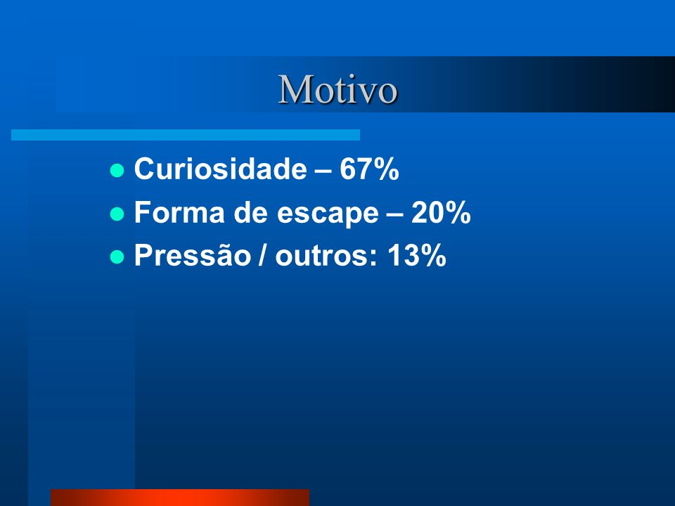 Motivo Curiosidade – 67% Forma de escape – 20% Pressão / outros: 13%