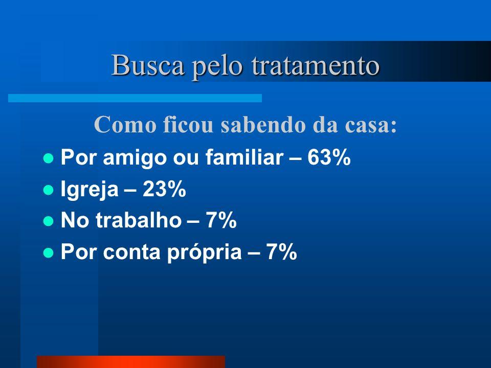 Motivação Vontade própria – 56% Amigos e/ou familiares – 25% Pais – 13% Namorada/esposa – 6% Financiamento Recursos próprios – 46% Pais – 23% Igreja – 23% amigos e/ou familiares – 8%