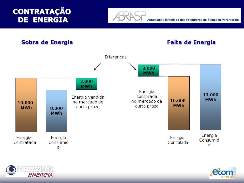 CONTRATOS MERCADO LIVRE CCE = CONTRATO DE COMPRA DE ENERGIA CONTRATO FINANCEIRO CCE = CONTRATO DE COMPRA DE ENERGIA CONTRATO FINANCEIRO CCD(T) = CONTRATO DE CONEXÃO AO SISTEMA CONTRATO SEM ÔNUS - conectado CCD(T) = CONTRATO DE CONEXÃO AO SISTEMA CONTRATO SEM ÔNUS - conectado CUSD(T) = CONTRATO DE USO DO SISTEMA TARIFA REGULADA ANEEL CUSD(T) = CONTRATO DE USO DO SISTEMA TARIFA REGULADA ANEEL