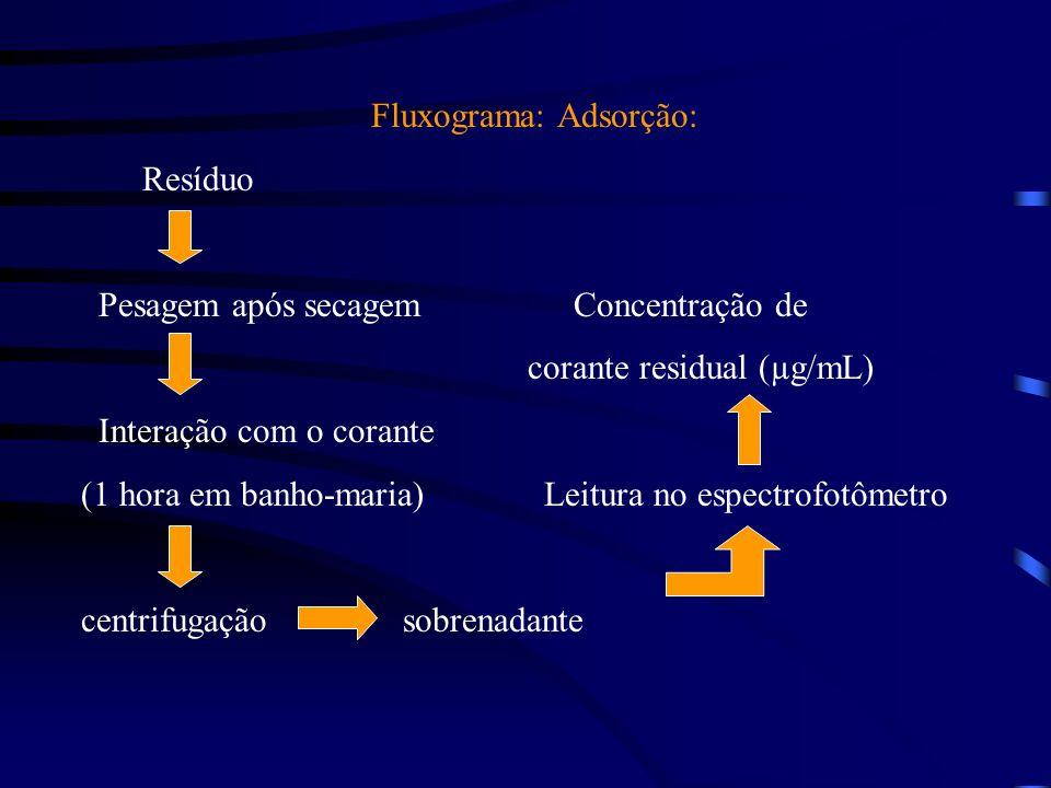 PROPOSTA DO GRUPO: - Uso de biomassa de leveduras (tratamento microbiológico) - Uso de material alternativo de baixo custo; resíduos agro- industriais