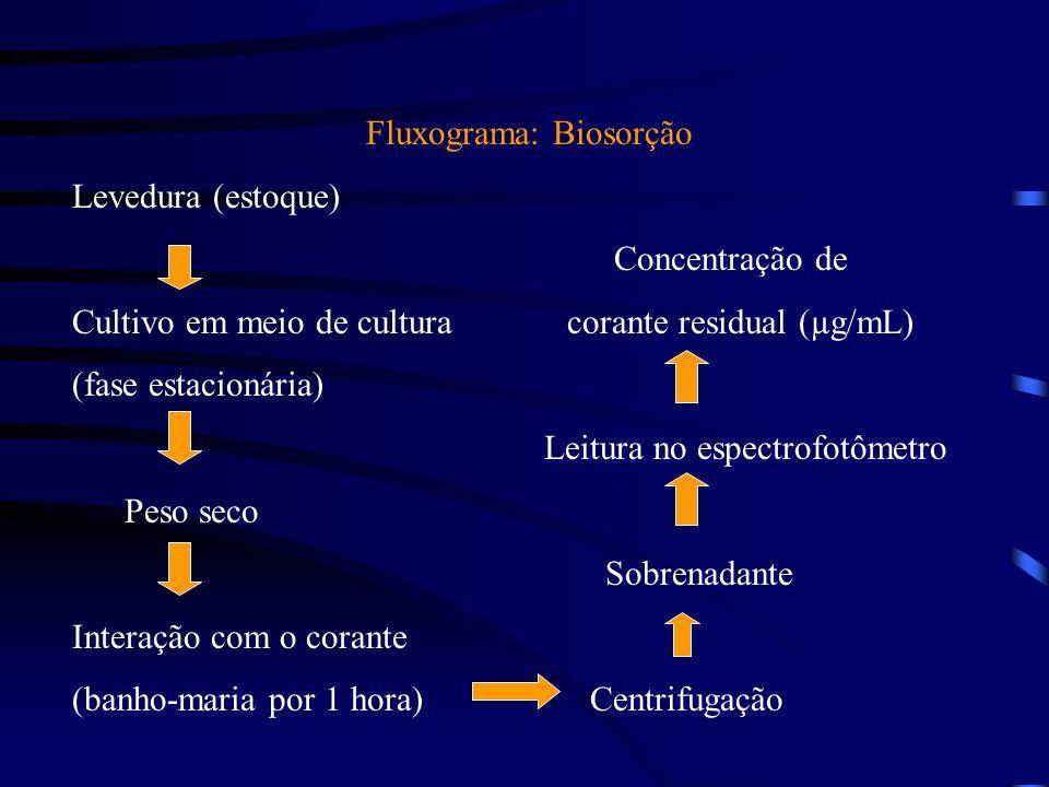 Fluxograma: Adsorção: Resíduo Pesagem após secagem Concentração de corante residual (µg/mL) Interação com o corante (1 hora em banho-maria) Leitura no