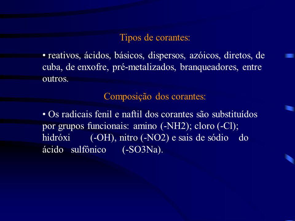 Tipos de corantes: reativos, ácidos, básicos, dispersos, azóicos, diretos, de cuba, de enxofre, pré-metalizados, branqueadores, entre outros.