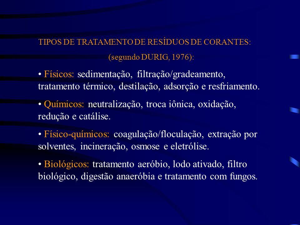 TIPOS DE TRATAMENTO DE RESÍDUOS DE CORANTES: (segundo DURIG, 1976): Físicos: sedimentação, filtração/gradeamento, tratamento térmico, destilação, adsorção e resfriamento.