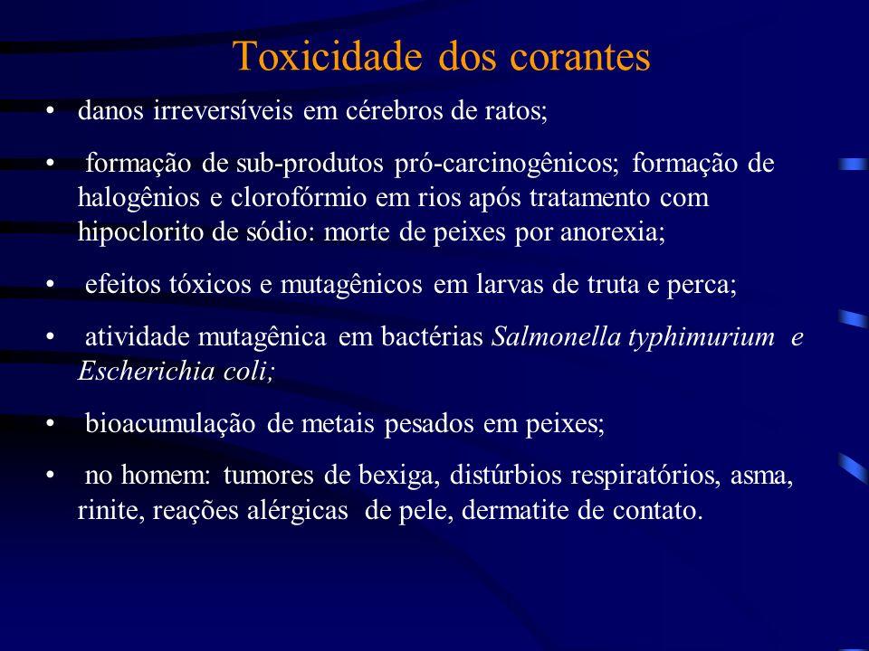 Tratamento inadequado: consequências: desequilíbrio físico-químico do ambiente aquático; cor: indesejável esteticamente; aumenta a DBO (demanda bioquí