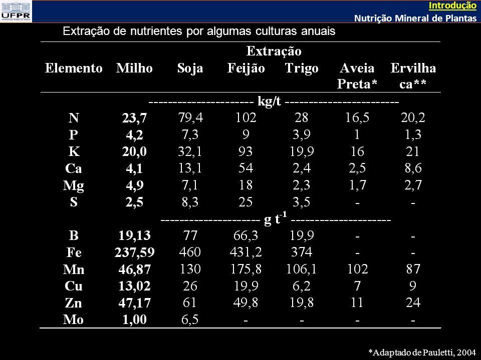 Extração de nutrientes por algumas culturas anuais *Adaptado de Pauletti, 2004 Introdução Nutrição Mineral de Plantas