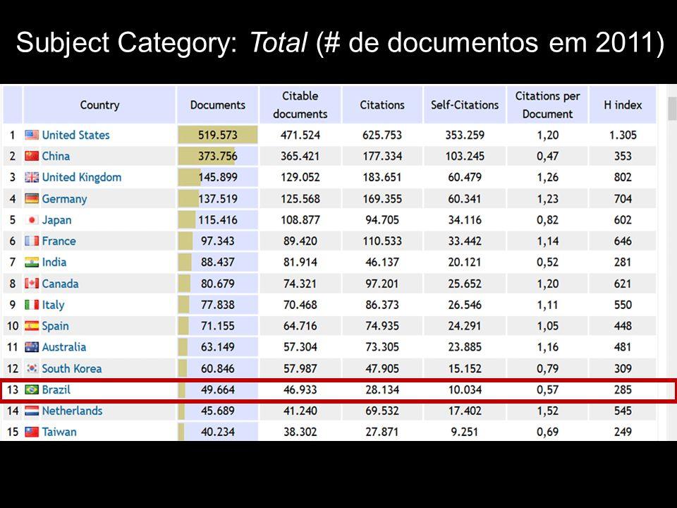 Subject Category: Total (# de documentos em 2011)