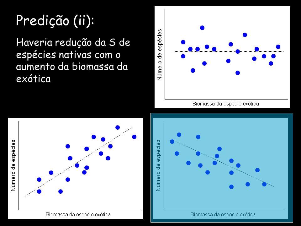 Predição (ii): Haveria redução da S de espécies nativas com o aumento da biomassa da exótica
