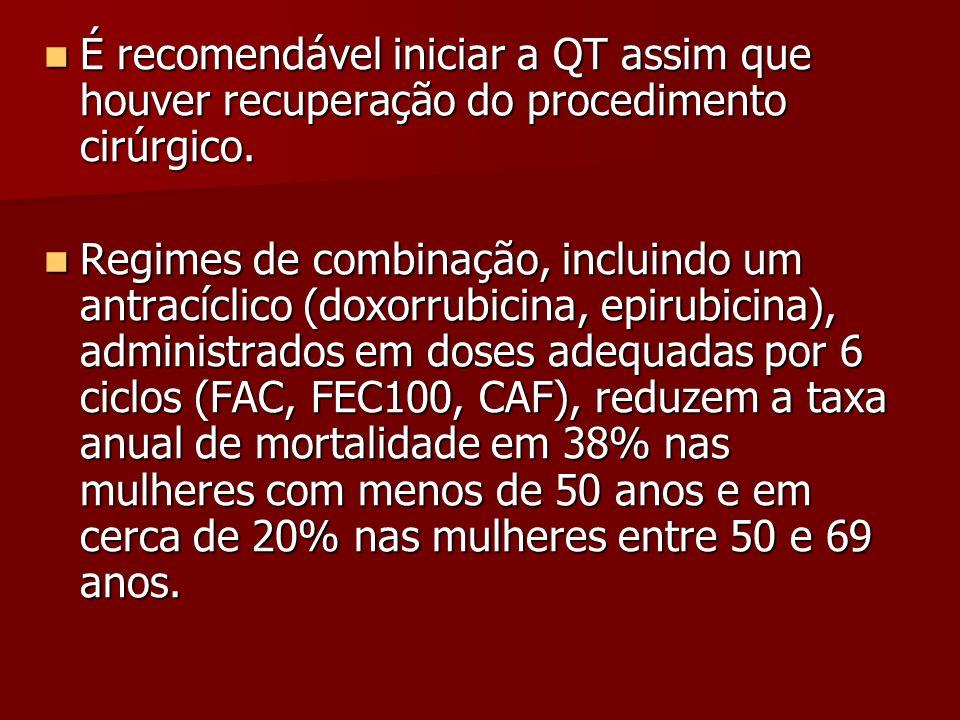 É recomendável iniciar a QT assim que houver recuperação do procedimento cirúrgico. É recomendável iniciar a QT assim que houver recuperação do proced