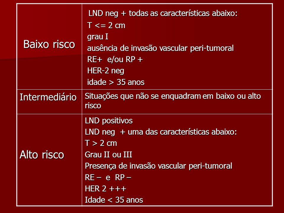 Baixo risco Baixo risco LND neg + todas as características abaixo: LND neg + todas as características abaixo: T <= 2 cm T <= 2 cm grau I grau I ausênc