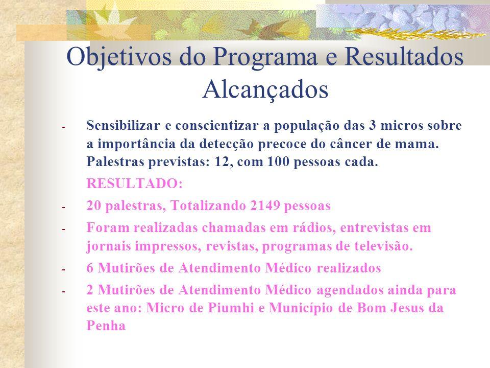 Objetivos do Programa e Resultados Alcançados - Sensibilizar e conscientizar a população das 3 micros sobre a importância da detecção precoce do câncer de mama.