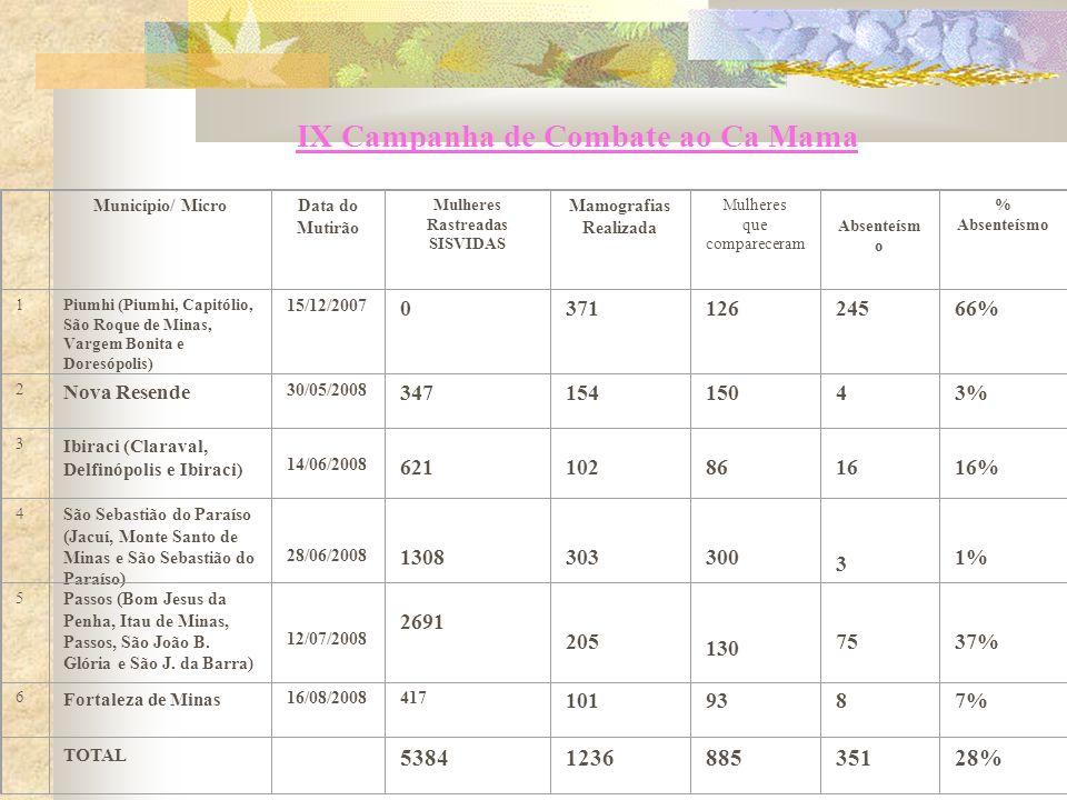 IX Campanha de Combate ao Ca Mama Município/ MicroData do Mutirão Mulheres Rastreadas SISVIDAS Mamografias Realizada Mulheres que compareceram Absenteísm o % Absenteísmo 1Piumhi (Piumhi, Capitólio, São Roque de Minas, Vargem Bonita e Doresópolis) 15/12/2007 037112624566% 2 Nova Resende 30/05/2008 34715415043% 3 Ibiraci (Claraval, Delfinópolis e Ibiraci) 14/06/2008 621 102 86 16 16% 4 São Sebastião do Paraíso (Jacuí, Monte Santo de Minas e São Sebastião do Paraíso) 28/06/2008 1308 303 300 3 1% 5 Passos (Bom Jesus da Penha, Itau de Minas, Passos, São João B.