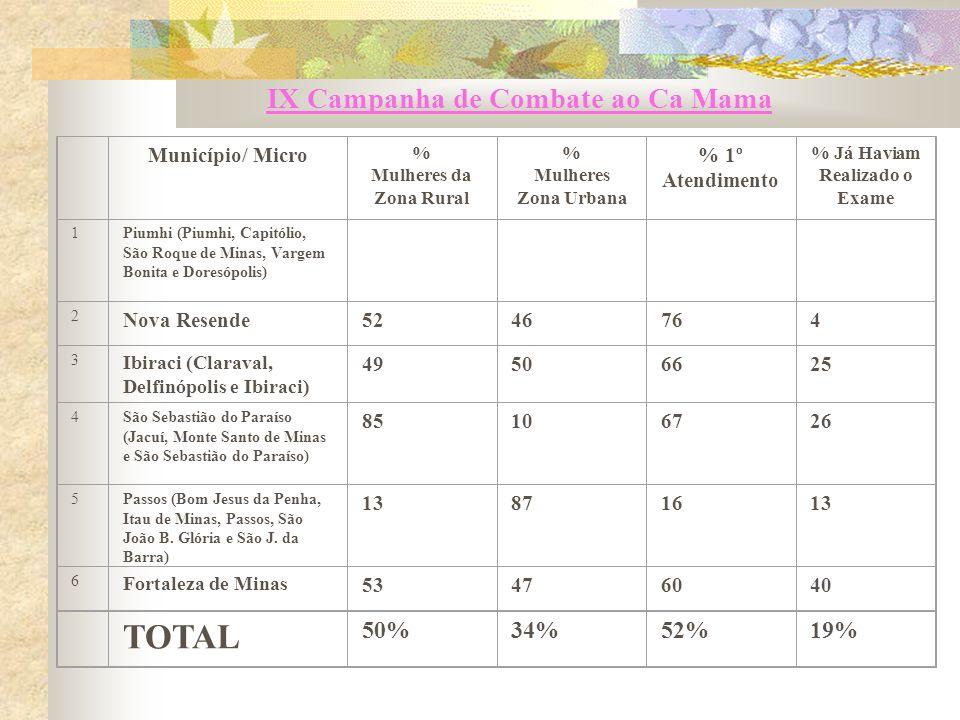 IX Campanha de Combate ao Ca Mama Município/ Micro % Mulheres da Zona Rural % Mulheres Zona Urbana % 1º Atendimento % Já Haviam Realizado o Exame 1Piu