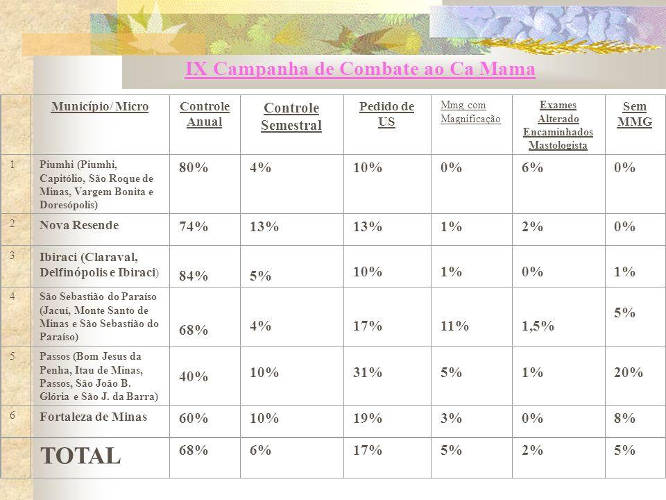 IX Campanha de Combate ao Ca Mama Município/ MicroControle Anual Controle Semestral Pedido de US Mmg com Magnificação Exames Alterado Encaminhados Mastologista Sem MMG 1Piumhi (Piumhi, Capitólio, São Roque de Minas, Vargem Bonita e Doresópolis) 80%4%10%0%6%0% 2 Nova Resende 74%13% 1%2%0% 3 Ibiraci (Claraval, Delfinópolis e Ibiraci ) 84% 5% 10% 1% 0% 1% 4São Sebastião do Paraíso (Jacuí, Monte Santo de Minas e São Sebastião do Paraíso) 68% 4% 17% 11% 1,5% 5% 5Passos (Bom Jesus da Penha, Itau de Minas, Passos, São João B.