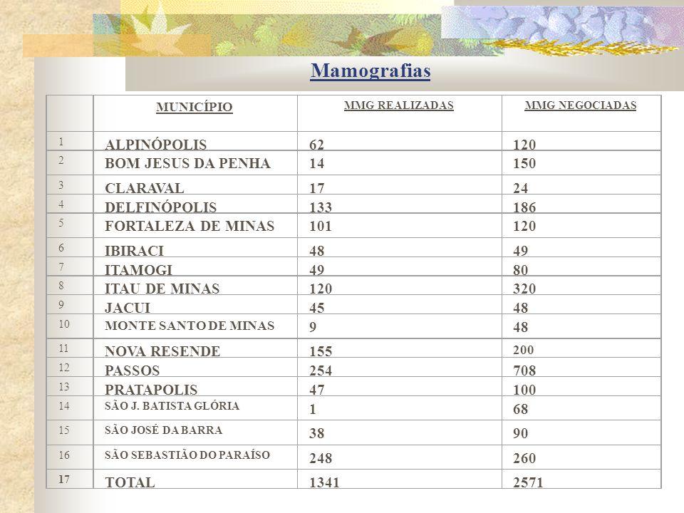 Mamografias MUNICÍPIO MMG REALIZADAS MMG NEGOCIADAS 1 ALPINÓPOLIS62120 2 BOM JESUS DA PENHA14150 3 CLARAVAL1724 4 DELFINÓPOLIS133186 5 FORTALEZA DE MINAS101120 6 IBIRACI4849 7 ITAMOGI4980 8 ITAU DE MINAS120320 9 JACUI4548 10 MONTE SANTO DE MINAS 948 11 NOVA RESENDE155 200 12 PASSOS254708 13 PRATAPOLIS47100 14SÃO J.