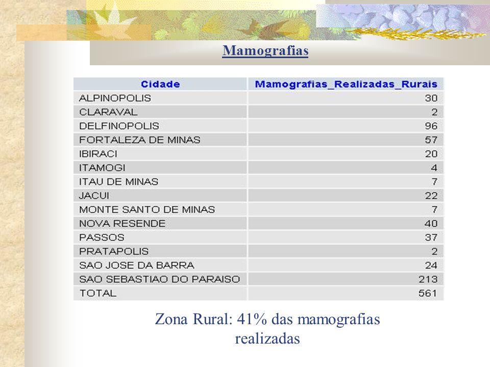 Mamografias Zona Rural: 41% das mamografias realizadas