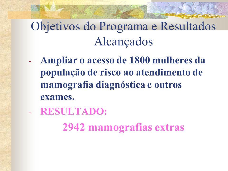 Objetivos do Programa e Resultados Alcançados - Ampliar o acesso de 1800 mulheres da população de risco ao atendimento de mamografia diagnóstica e outros exames.