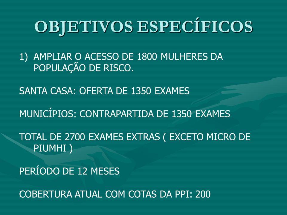 OBJETIVOS ESPECÍFICOS 1)AMPLIAR O ACESSO DE 1800 MULHERES DA POPULAÇÃO DE RISCO. SANTA CASA: OFERTA DE 1350 EXAMES MUNICÍPIOS: CONTRAPARTIDA DE 1350 E