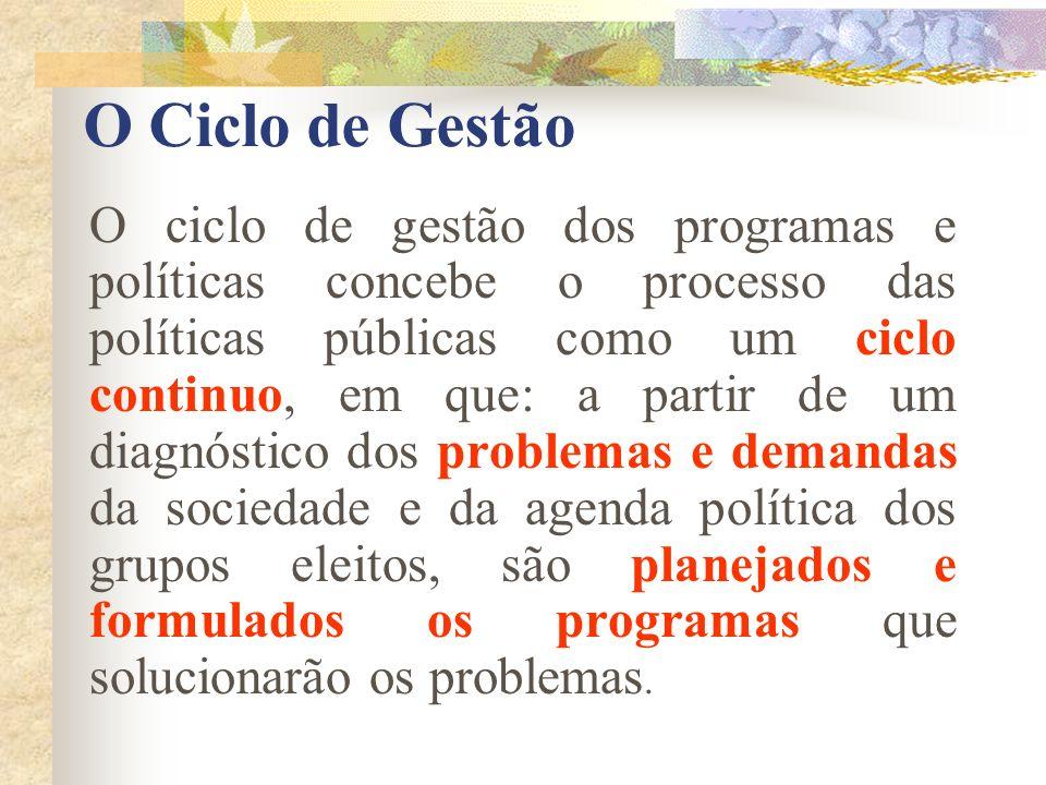 O Ciclo de Gestão O ciclo de gestão dos programas e políticas concebe o processo das políticas públicas como um ciclo continuo, em que: a partir de um