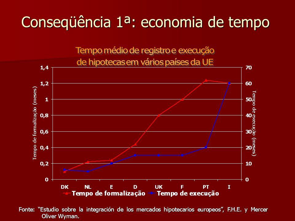 Conseqüência 1ª: economia de tempo Fonte: Estudio sobre la integración de los mercados hipotecarios europeos, F.H.E. y Mercer Oliver Wyman.