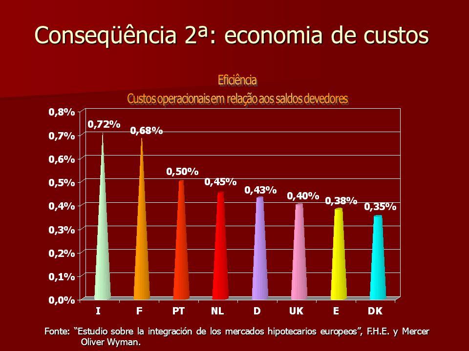 Conseqüência 2ª: economia de custos Fonte: Estudio sobre la integración de los mercados hipotecarios europeos, F.H.E. y Mercer Oliver Wyman.