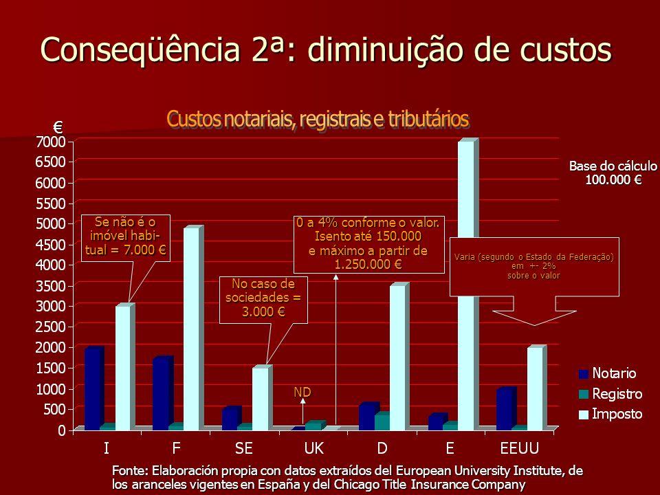 Conseqüência 2ª: diminuição de custos Fonte: Elaboración propia con datos extraídos del European University Institute, de los aranceles vigentes en Es