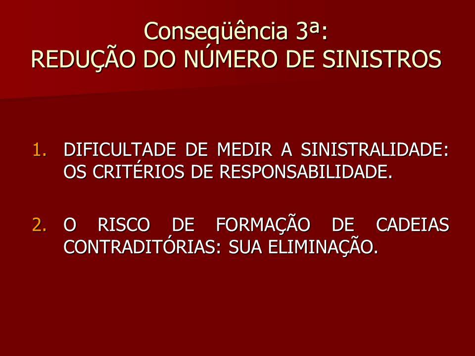 Conseqüência 3ª: REDUÇÃO DO NÚMERO DE SINISTROS 1.DIFICULTADE DE MEDIR A SINISTRALIDADE: OS CRITÉRIOS DE RESPONSABILIDADE. 2.O RISCO DE FORMAÇÃO DE CA