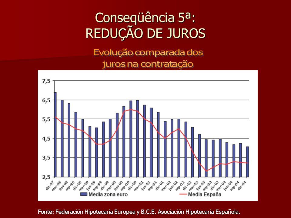 Conseqüência 5ª: REDUÇÃO DE JUROS Fonte: Federación Hipotecaria Europea y B.C.E. Asociación Hipotecaria Española.