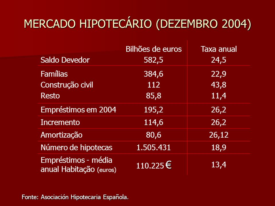 MERCADO HIPOTECÁRIO (DEZEMBRO 2004) Saldo Devedor Bilhões de euros 582,5 Taxa anual 24,5 Famílias Construção civil Resto 384,6 112 85,8 22,9 43,8 11,4