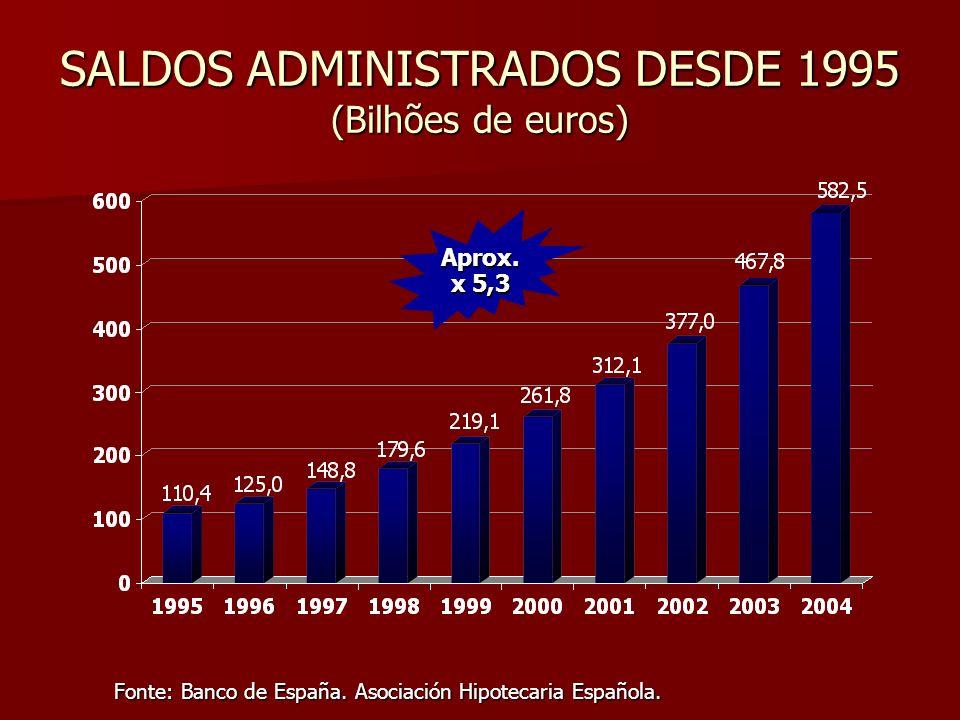 SALDOS ADMINISTRADOS DESDE 1995 (Bilhões de euros) Fonte: Banco de España. Asociación Hipotecaria Española. Aprox. x 5,3