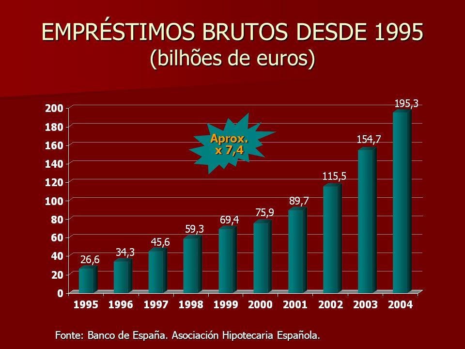 EMPRÉSTIMOS BRUTOS DESDE 1995 (bilhões de euros) Fonte: Banco de España. Asociación Hipotecaria Española. Aprox. x 7,4