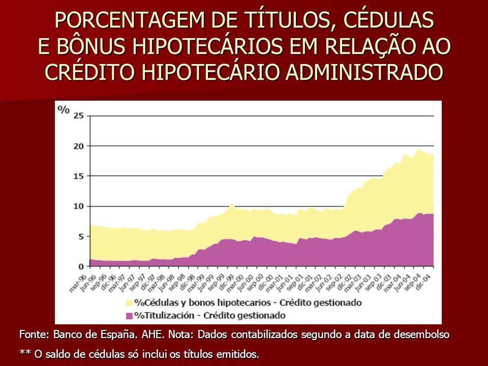 PORCENTAGEM DE TÍTULOS, CÉDULAS E BÔNUS HIPOTECÁRIOS EM RELAÇÃO AO CRÉDITO HIPOTECÁRIO ADMINISTRADO Fonte: Banco de España. AHE. Nota: Dados contabili