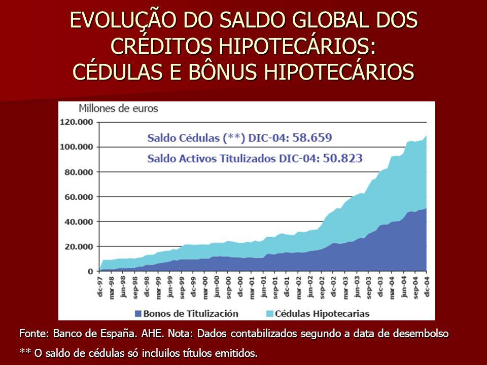 EVOLUÇÃO DO SALDO GLOBAL DOS CRÉDITOS HIPOTECÁRIOS: CÉDULAS E BÔNUS HIPOTECÁRIOS Fonte: Banco de España. AHE. Nota: Dados contabilizados segundo a dat