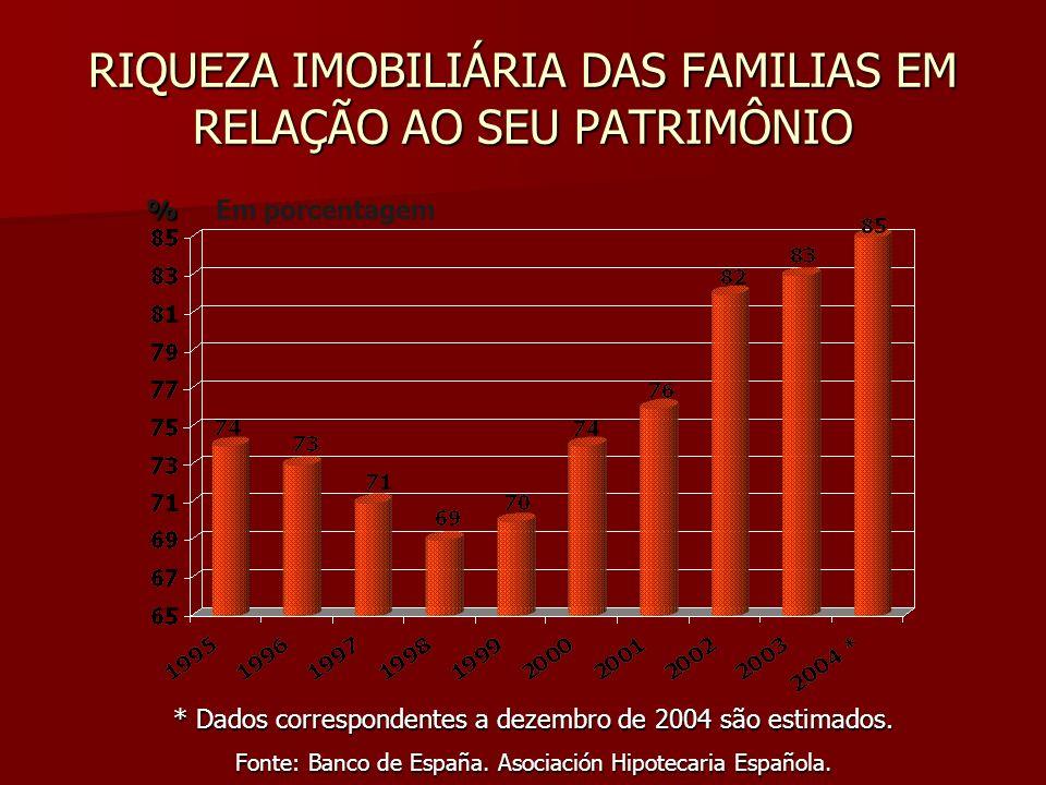 RIQUEZA IMOBILIÁRIA DAS FAMILIAS EM RELAÇÃO AO SEU PATRIMÔNIO * Dados correspondentes a dezembro de 2004 são estimados. Fonte: Banco de España. Asocia