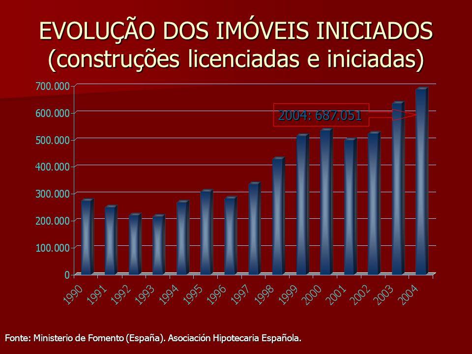 EVOLUÇÃO DOS IMÓVEIS INICIADOS (construções licenciadas e iniciadas) Fonte: Ministerio de Fomento (España). Asociación Hipotecaria Española. 2004: 687