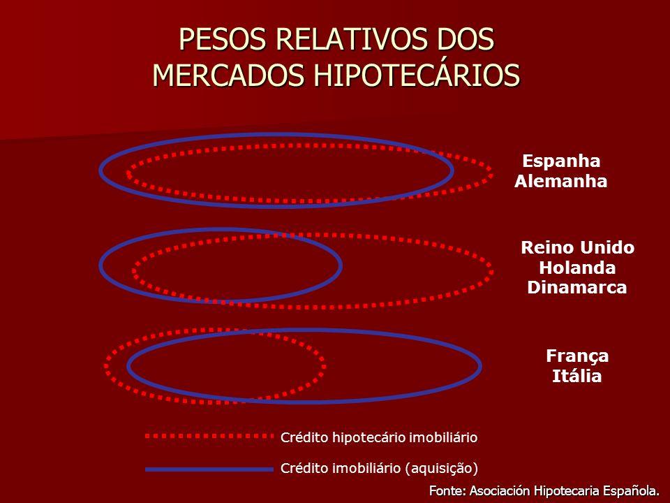 PESOS RELATIVOS DOS MERCADOS HIPOTECÁRIOS Fonte: Asociación Hipotecaria Española. Crédito hipotecário imobiliário Crédito imobiliário (aquisição) Rein