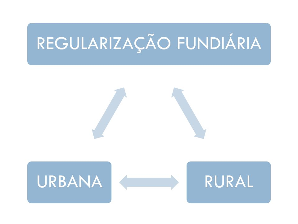 REGULARIZAÇÃO FUNDIÁRIARURALURBANA