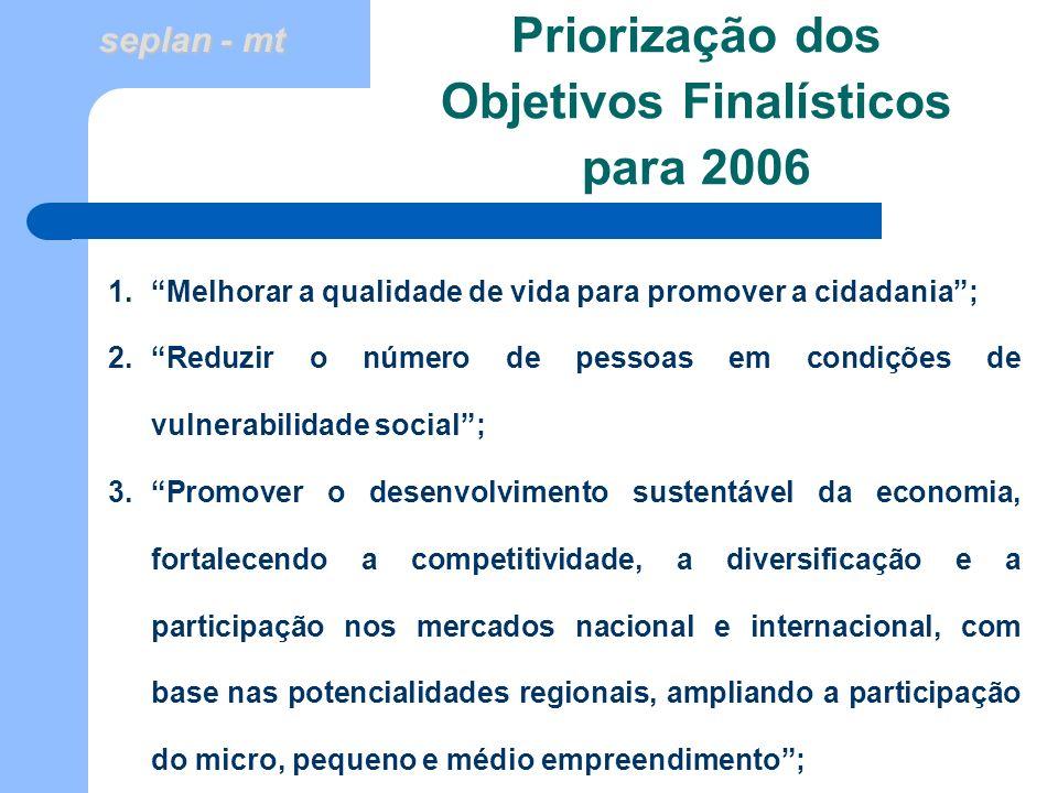 seplan - mt Priorização dos Objetivos Finalísticos para 2006 1.Melhorar a qualidade de vida para promover a cidadania; 2.Reduzir o número de pessoas e